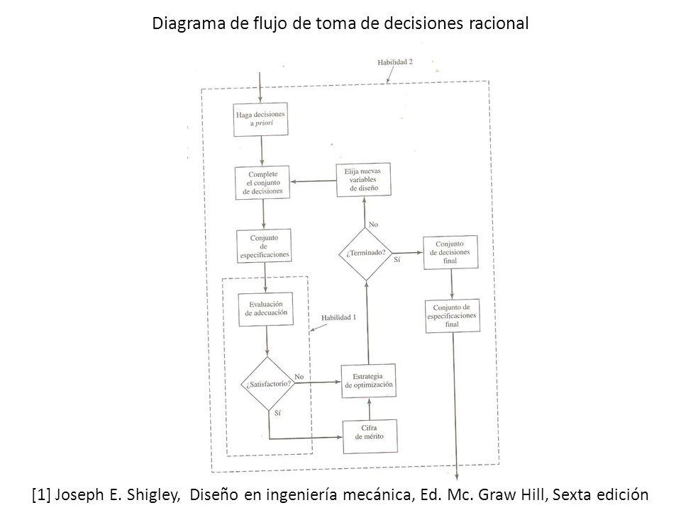 Diagrama de flujo de toma de decisiones racional [1] Joseph E. Shigley, Diseño en ingeniería mecánica, Ed. Mc. Graw Hill, Sexta edición
