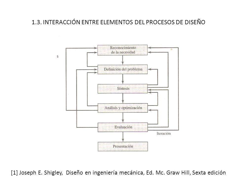1.3. INTERACCIÓN ENTRE ELEMENTOS DEL PROCESOS DE DISEÑO [1] Joseph E. Shigley, Diseño en ingeniería mecánica, Ed. Mc. Graw Hill, Sexta edición