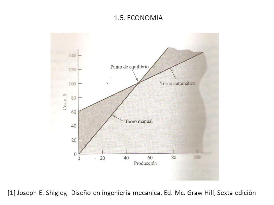 1.5. ECONOMIA [1] Joseph E. Shigley, Diseño en ingeniería mecánica, Ed. Mc. Graw Hill, Sexta edición