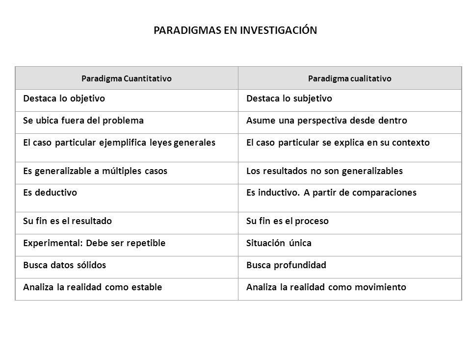 PARADIGMAS EN INVESTIGACIÓN Paradigma CuantitativoParadigma cualitativo Destaca lo objetivoDestaca lo subjetivo Se ubica fuera del problemaAsume una p