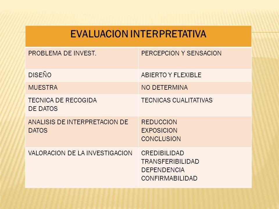 EVALUACION INTERPRETATIVA PROBLEMA DE INVEST.PERCEPCION Y SENSACION DISEÑOABIERTO Y FLEXIBLE MUESTRANO DETERMINA TECNICA DE RECOGIDA DE DATOS TECNICAS CUALITATIVAS ANALISIS DE INTERPRETACION DE DATOS REDUCCION EXPOSICION CONCLUSION VALORACION DE LA INVESTIGACIONCREDIBILIDAD TRANSFERIBILIDAD DEPENDENCIA CONFIRMABILIDAD