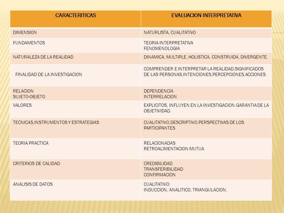 CARACTERITICASEVALUACION INTERPRETATIVA DIMENSIONNATURLISTA, CUALITATIVO FUNDAMENTOSTEORIA INTERPRETATIVA FENOMENOLOGIA NATURALEZA DE LA REALIDADDINAMICA, MULTIPLE, HOLISTICA, CONSTRUIDA, DIVERGENTE.