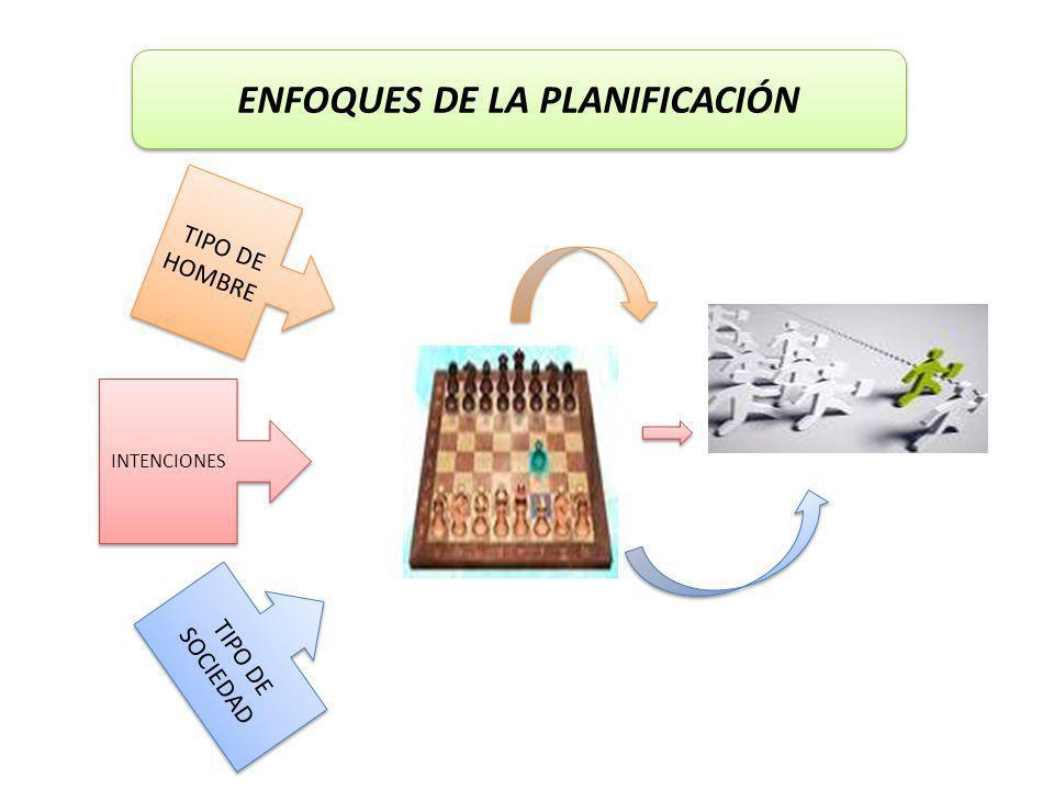 ENFOQUES DE LA PLANIFICACIÓN TIPO DE HOMBRE TIPO DE SOCIEDAD INTENCIONES