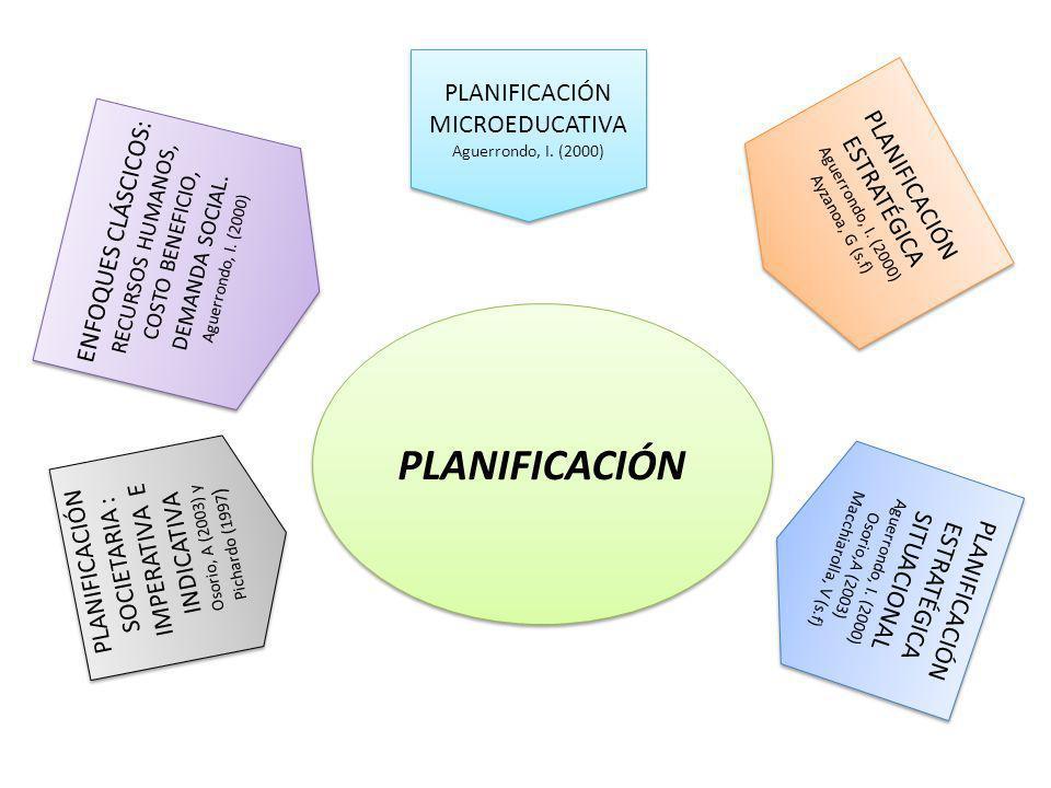 PLANIFICACIÓN PLANIFICACIÓN SOCIETARIA : IMPERATIVA E INDICATIVA Osorio, A (2003) y Pichardo (1997 ) PLANIFICACIÓN SOCIETARIA : IMPERATIVA E INDICATIV