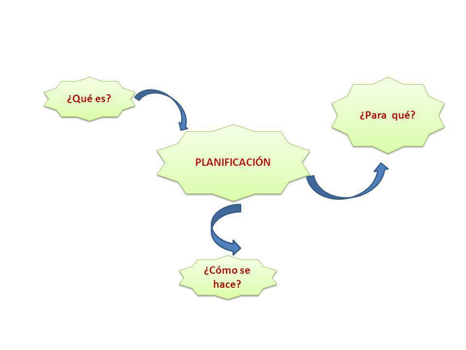 ¿Cómo se hace? ¿Para qué? PLANIFICACIÓN ¿Qué es?
