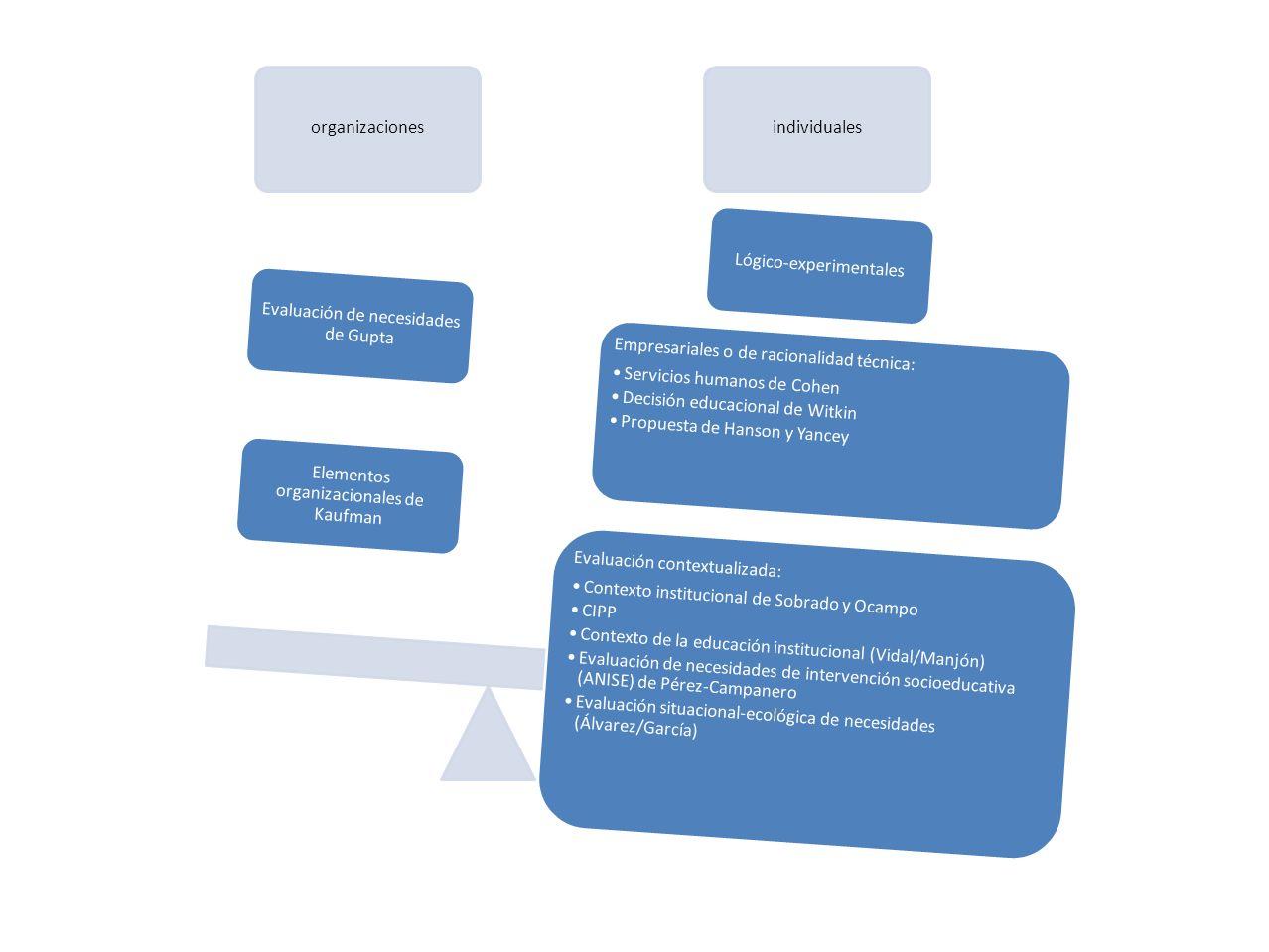 organizacionesindividuales Lógico-experimentales Empresariales o de racionalidad técnica: Servicios humanos de Cohen Decisión educacional de Witkin Propuesta de Hanson y Yancey Evaluación contextualizada: Contexto institucional de Sobrado y Ocampo CIPP Contexto de la educación institucional (Vidal/Manjón) Evaluación de necesidades de intervención socioeducativa (ANISE) de Pérez-Campanero Evaluación situacional-ecológica de necesidades (Álvarez/García) Elementos organizacionales de Kaufman Evaluación de necesidades de Gupta