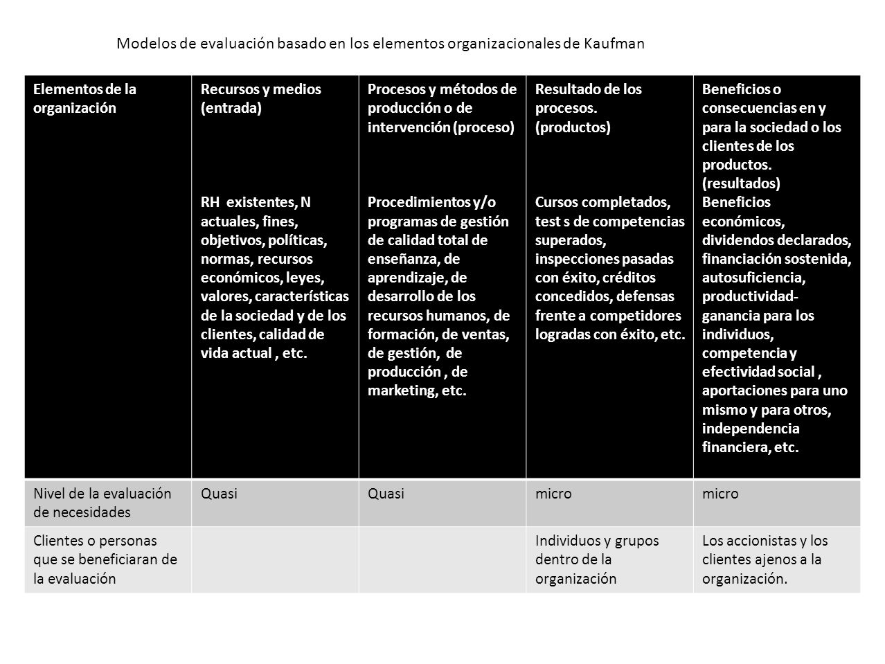 Modelos de evaluación basado en los elementos organizacionales de Kaufman Elementos de la organización Recursos y medios (entrada) RH existentes, N actuales, fines, objetivos, políticas, normas, recursos económicos, leyes, valores, características de la sociedad y de los clientes, calidad de vida actual, etc.