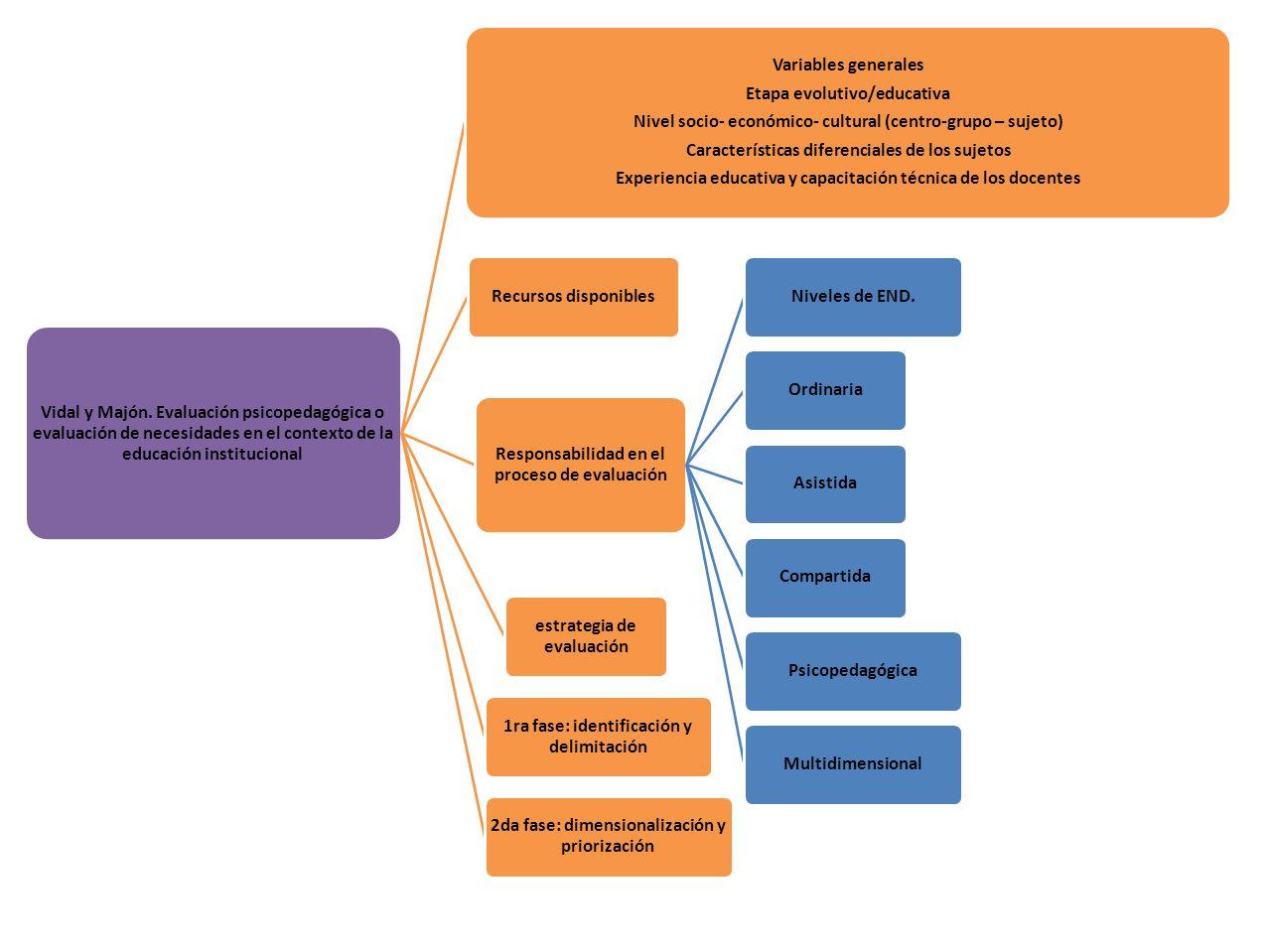 Vidal y Majón. Evaluación psicopedagógica o evaluación de necesidades en el contexto de la educación institucional Variables generales Etapa evolutivo