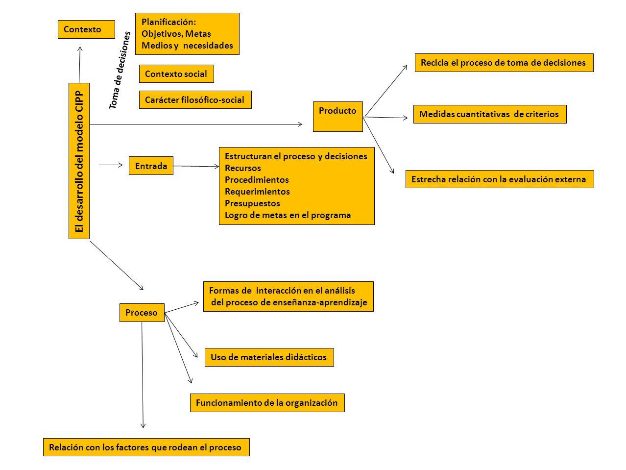 El desarrollo del modelo CIPP Contexto Entrada Proceso Producto Toma de decisiones Planificación: Objetivos, Metas Medios y necesidades Contexto social Carácter filosófico-social Estructuran el proceso y decisiones Recursos Procedimientos Requerimientos Presupuestos Logro de metas en el programa Formas de interacción en el análisis del proceso de enseñanza-aprendizaje Uso de materiales didácticos Funcionamiento de la organización Relación con los factores que rodean el proceso Recicla el proceso de toma de decisiones Medidas cuantitativas de criterios Estrecha relación con la evaluación externa