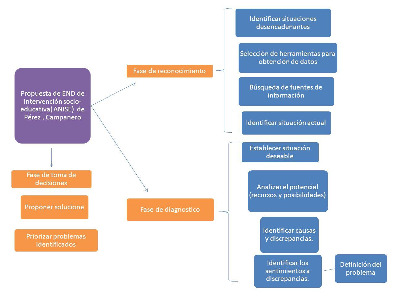 Propuesta de END de intervención socio- educativa( ANISE) de Pérez, Campanero Fase de reconocimiento Identificar situaciones desencadenantes Selección