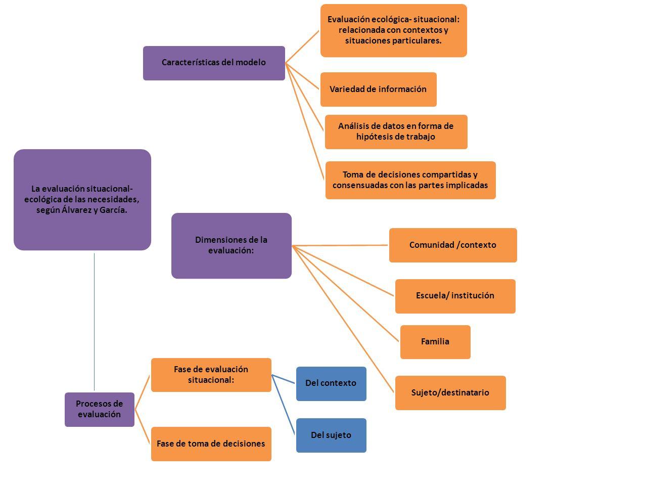 La evaluación situacional- ecológica de las necesidades, según Álvarez y García.