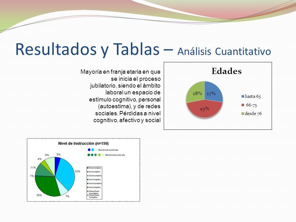 Resultados y Tablas – Análisis Cuantitativo Mayoría en franja etaria en que se inicia el proceso jubilatorio, siendo el ámbito laboral un espacio de estímulo cognitivo, personal (autoestima), y de redes sociales.