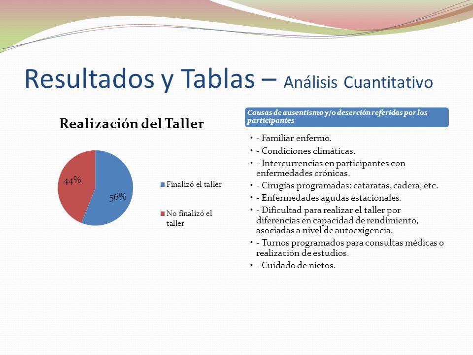 Causas de ausentismo y/o deserción referidas por los participantes - Familiar enfermo. - Condiciones climáticas. - Intercurrencias en participantes co
