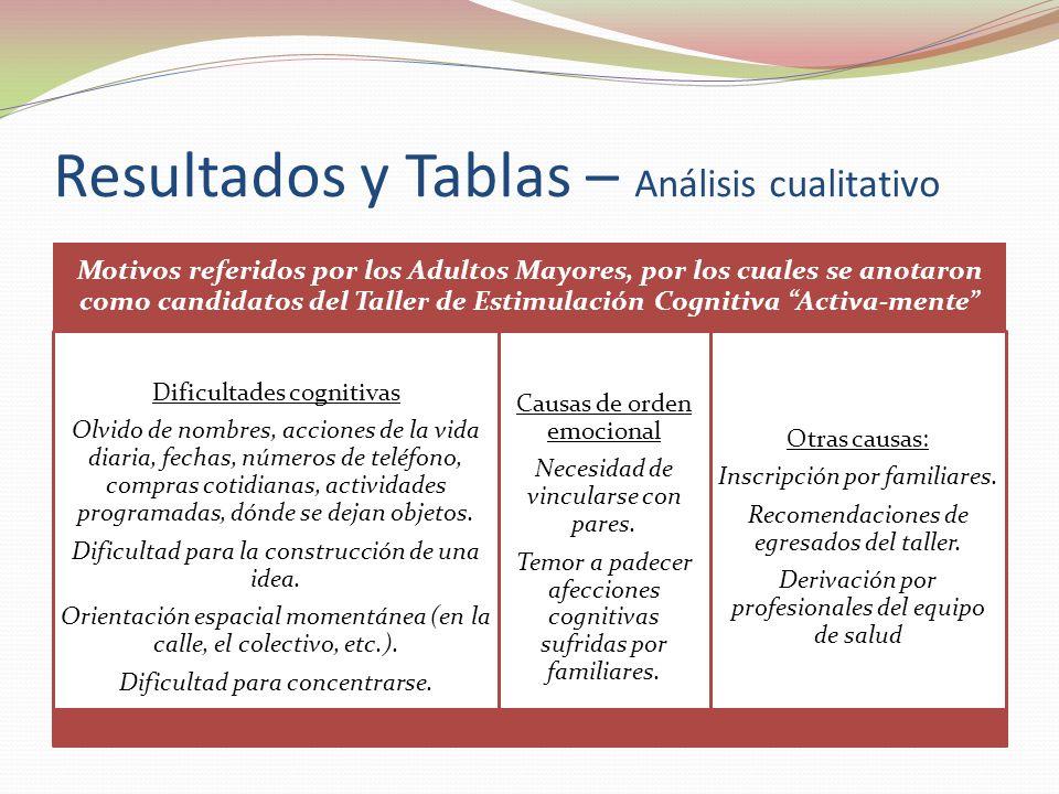 Resultados y Tablas – Análisis cualitativo Motivos referidos por los Adultos Mayores, por los cuales se anotaron como candidatos del Taller de Estimul