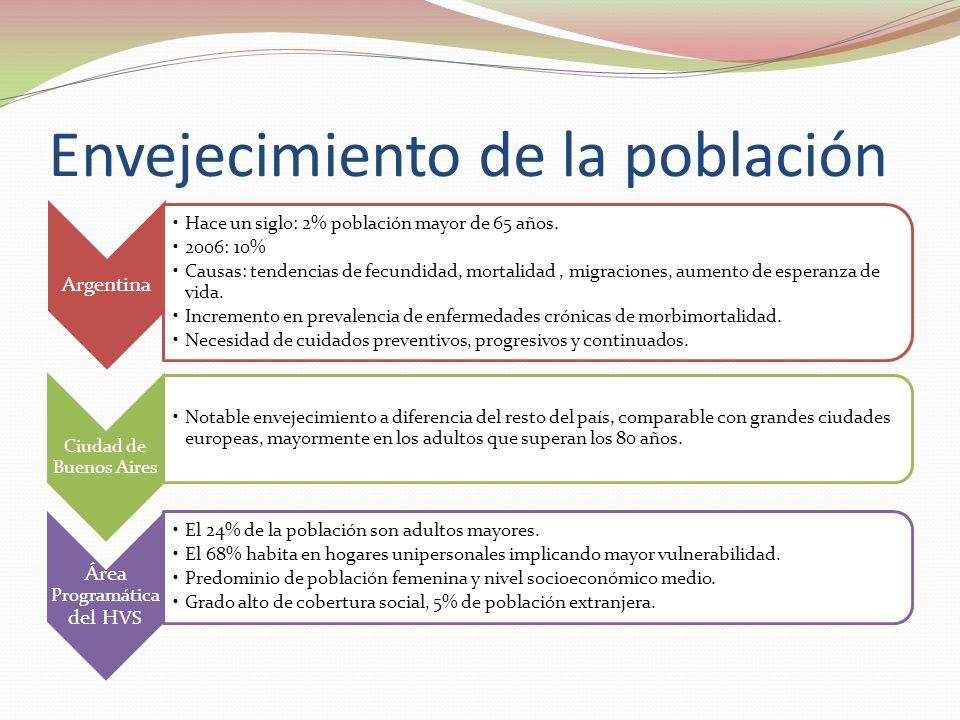 Envejecimiento de la población Argentina Hace un siglo: 2% población mayor de 65 años. 2006: 10% Causas: tendencias de fecundidad, mortalidad, migraci