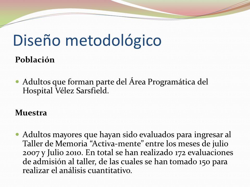 Población Adultos que forman parte del Área Programática del Hospital Vélez Sarsfield. Muestra Adultos mayores que hayan sido evaluados para ingresar