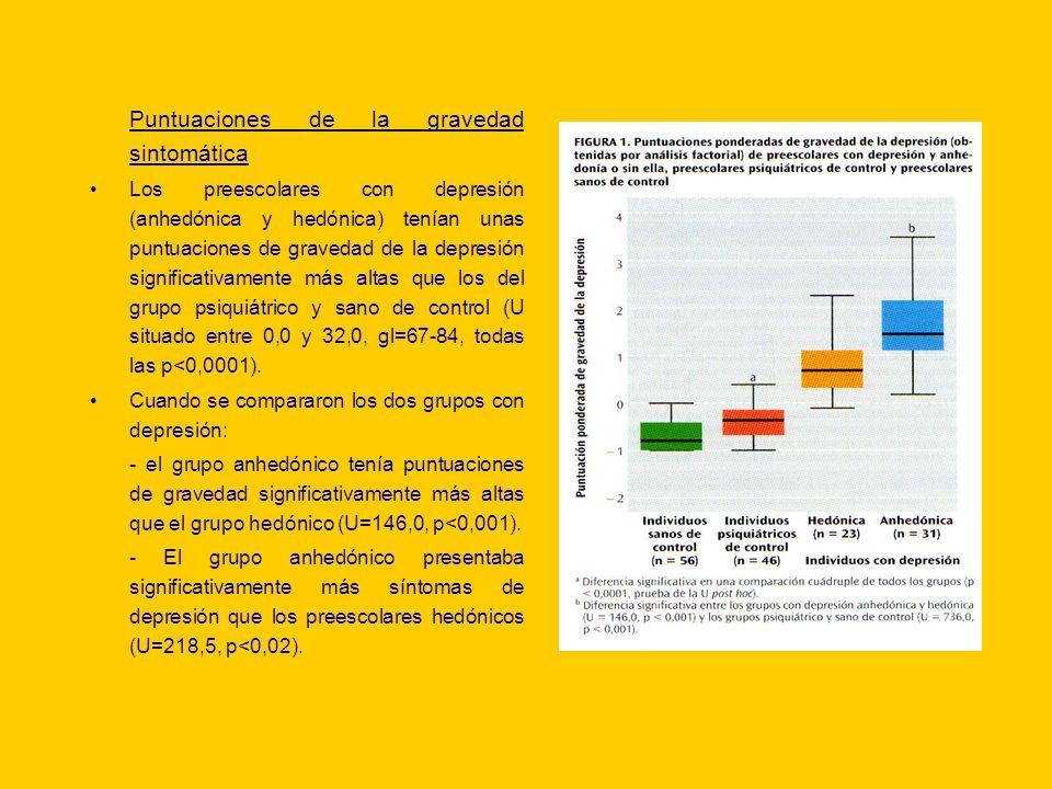 Puntuaciones de la gravedad sintomática Los preescolares con depresión (anhedónica y hedónica) tenían unas puntuaciones de gravedad de la depresión si
