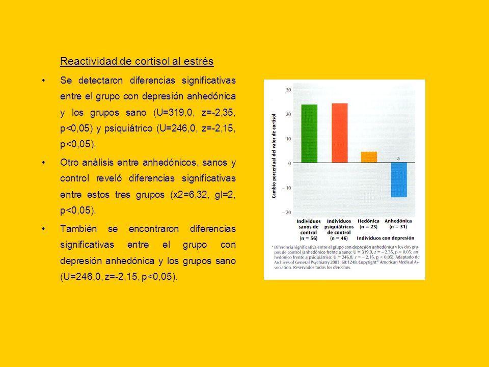 Reactividad de cortisol al estrés Se detectaron diferencias significativas entre el grupo con depresión anhedónica y los grupos sano (U=319,0, z=-2,35