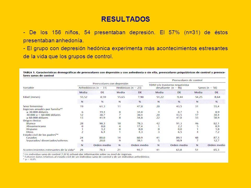 RESULTADOS - De los 156 niños, 54 presentaban depresión. El 57% (n=31) de éstos presentaban anhedonía. - El grupo con depresión hedónica experimenta m