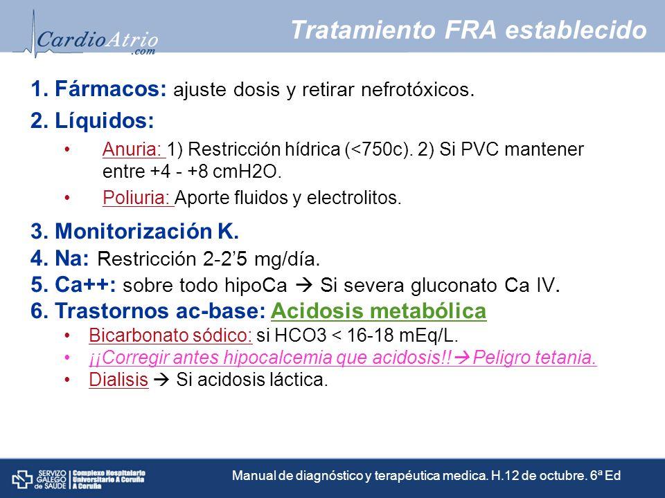 Tratamiento FRA establecido 1. Fármacos: ajuste dosis y retirar nefrotóxicos. 2. Líquidos: Anuria: 1) Restricción hídrica (<750c). 2) Si PVC mantener