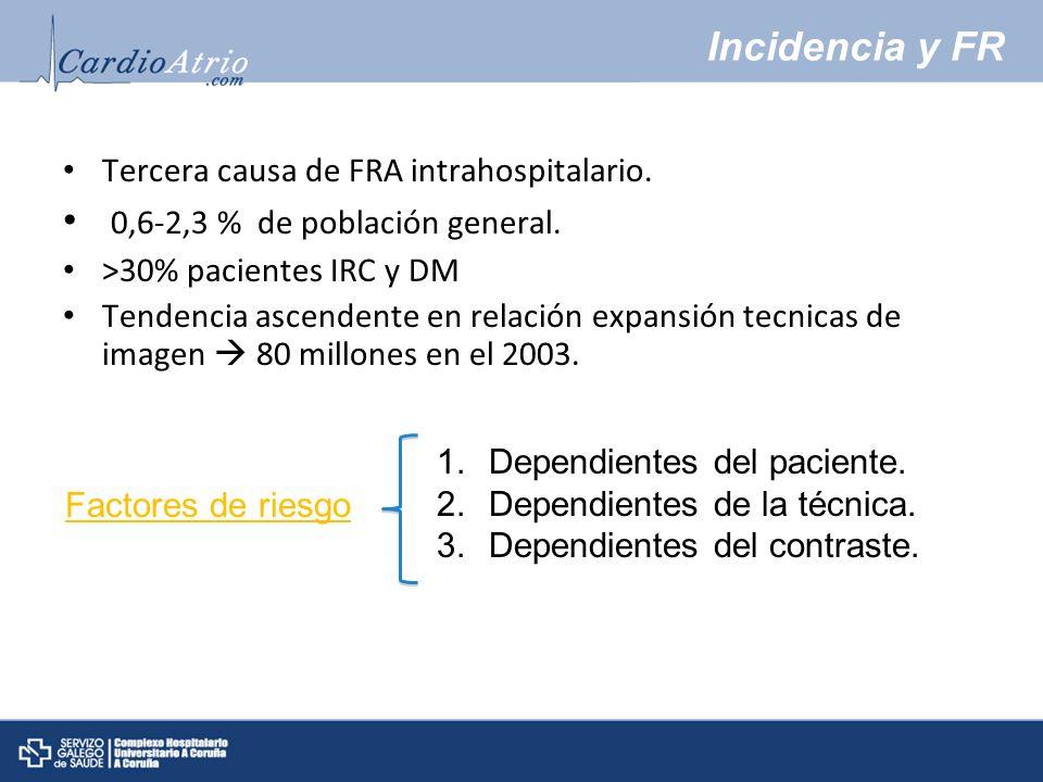 Incidencia y FR Tercera causa de FRA intrahospitalario. 0,6-2,3 % de población general. >30% pacientes IRC y DM Tendencia ascendente en relación expan