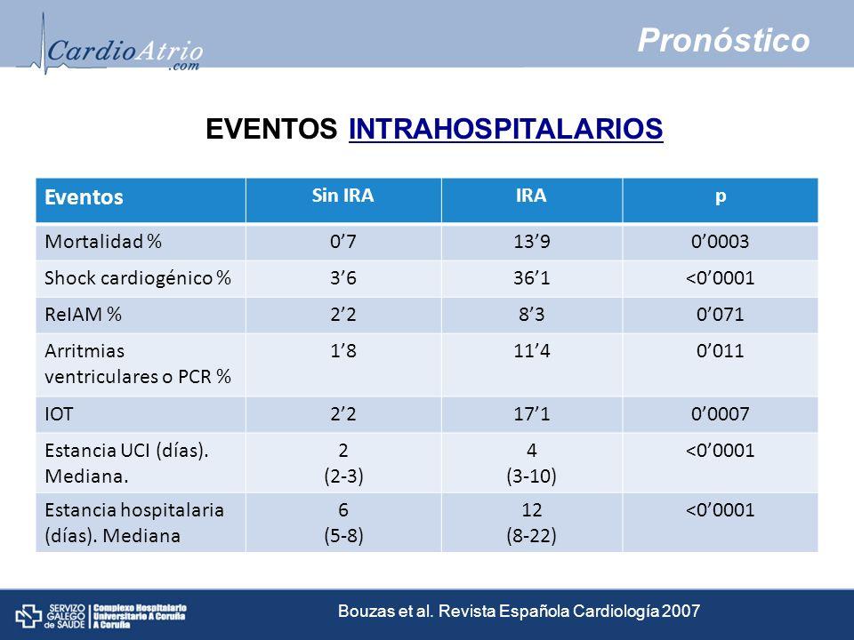 Pronóstico Eventos Sin IRAIRAp Mortalidad %0713900003 Shock cardiogénico %36361<00001 ReIAM %22830071 Arritmias ventriculares o PCR % 181140011 IOT221