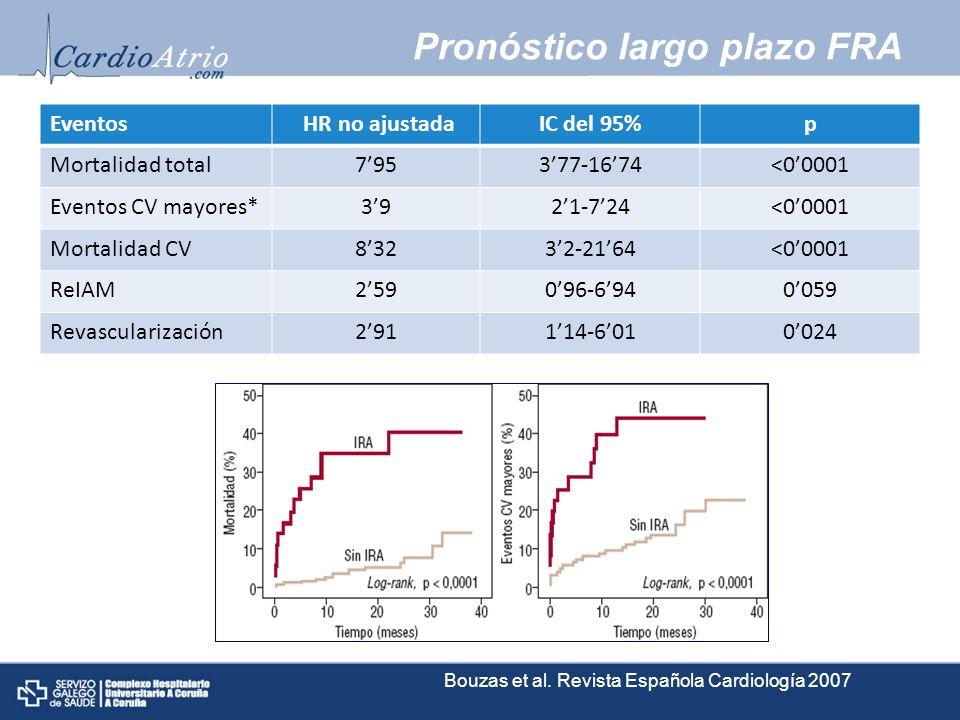 Pronóstico largo plazo FRA Eventos HR no ajustadaIC del 95%p Mortalidad total795377-1674<00001 Eventos CV mayores*3921-724<00001 Mortalidad CV83232-21