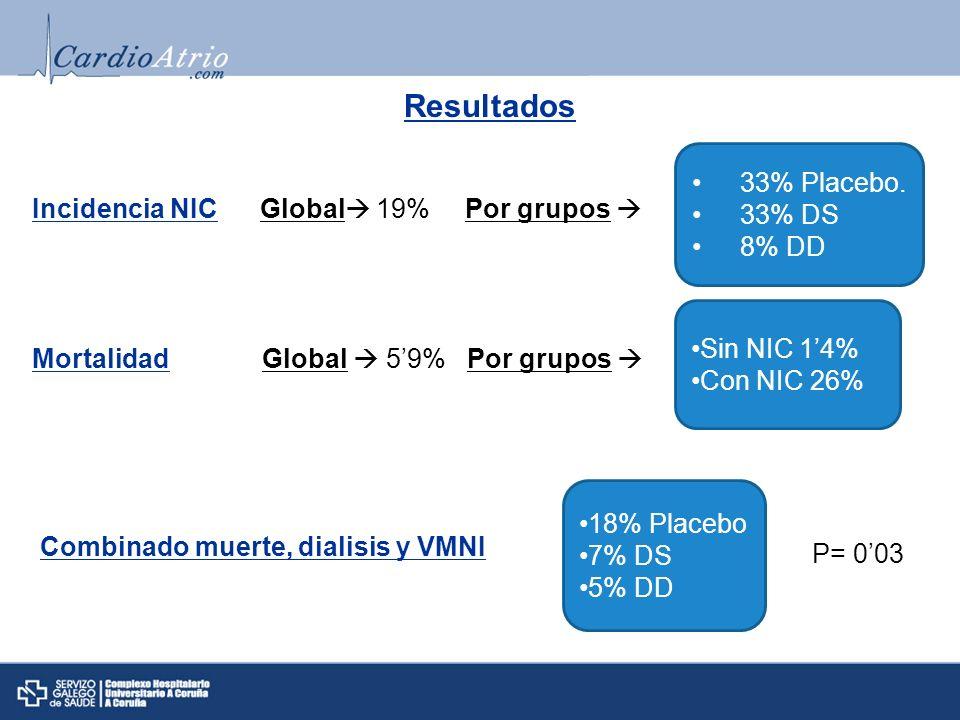 Resultados Incidencia NIC Global 19% Por grupos 33% Placebo. 33% DS 8% DD Mortalidad Global 59%Por grupos Sin NIC 14% Con NIC 26% Combinado muerte, di
