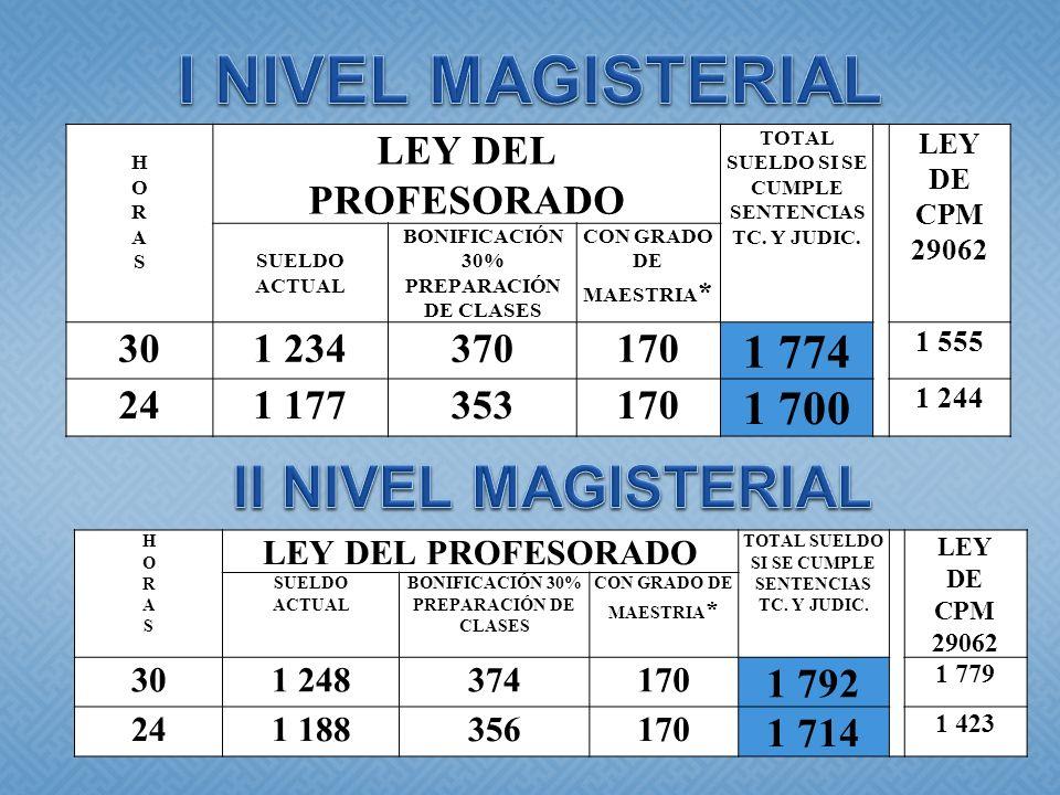 HORASHORAS LEY DEL PROFESORADO TOTAL SUELDO SI SE CUMPLE SENTENCIAS TC. Y JUDIC. LEY DE CPM 29062 SUELDO ACTUAL BONIFICACIÓN 30% PREPARACIÓN DE CLASES