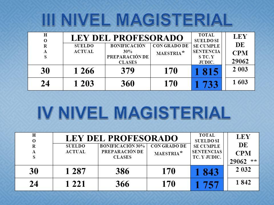 HORASHORAS LEY DEL PROFESORADO TOTAL SUELDO SI SE CUMPLE SENTENCIA S TC. Y JUDIC. LEY DE CPM 29062 SUELDO ACTUAL BONIFICACIÓN 30% PREPARACIÓN DE CLASE