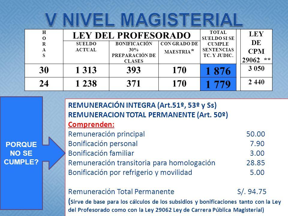 HORASHORAS LEY DEL PROFESORADO TOTAL SUELDO SI SE CUMPLE SENTENCIAS TC. Y JUDIC. LEY DE CPM 29062 ** SUELDO ACTUAL BONIFICACIÓN 30% PREPARACIÓN DE CLA