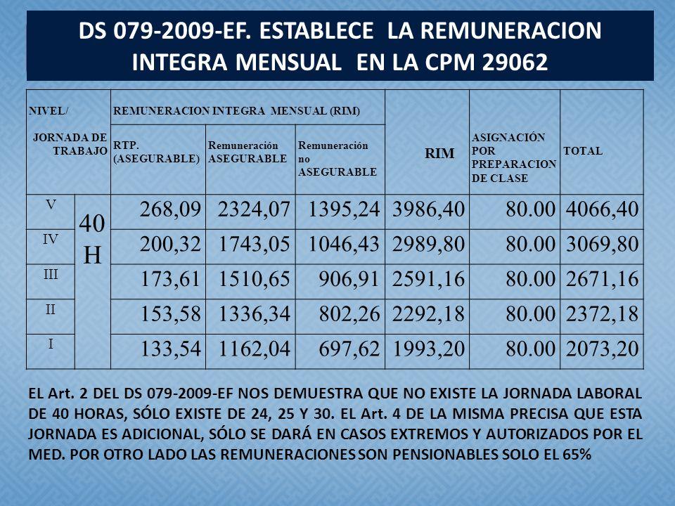 NIVEL/ JORNADA DE TRABAJO REMUNERACION INTEGRA MENSUAL (RIM) RIM ASIGNACIÓN POR PREPARACION DE CLASE TOTAL RTP. (ASEGURABLE) Remuneración ASEGURABLE R