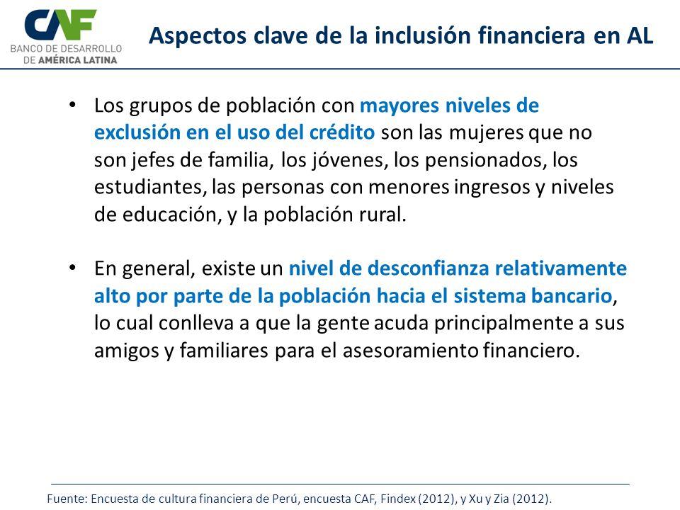 Aspectos clave de la inclusión financiera en AL Los grupos de población con mayores niveles de exclusión en el uso del crédito son las mujeres que no