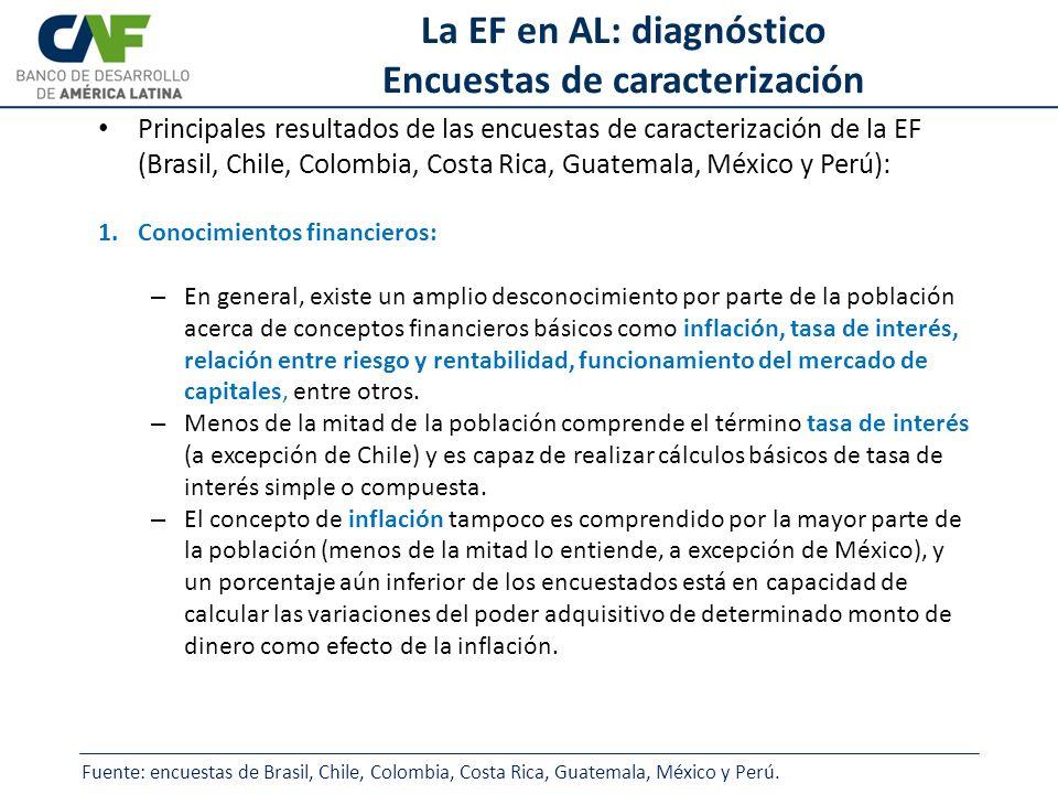 La EF en AL: diagnóstico Encuestas de caracterización Principales resultados de las encuestas de caracterización de la EF (Brasil, Chile, Colombia, Co