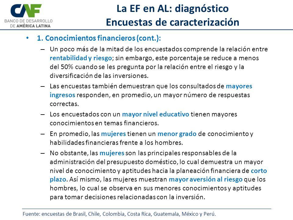 La EF en AL: diagnóstico Encuestas de caracterización 1. Conocimientos financieros (cont.): – Un poco más de la mitad de los encuestados comprende la