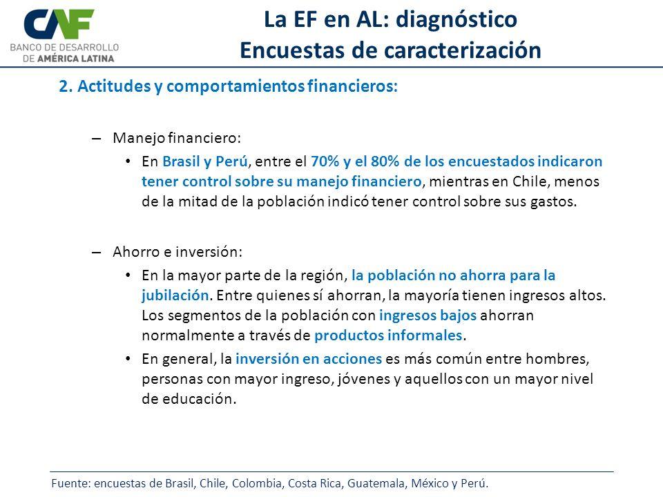 La EF en AL: diagnóstico Encuestas de caracterización 2. Actitudes y comportamientos financieros: – Manejo financiero: En Brasil y Perú, entre el 70%