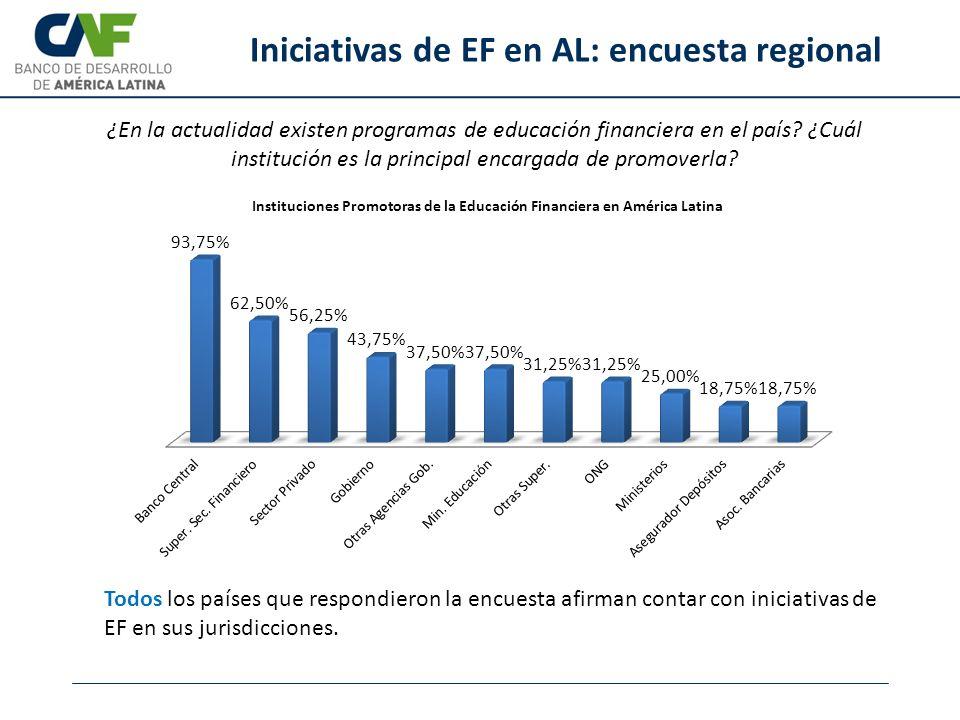 Iniciativas de EF en AL: encuesta regional ¿En la actualidad existen programas de educación financiera en el país? ¿Cuál institución es la principal e