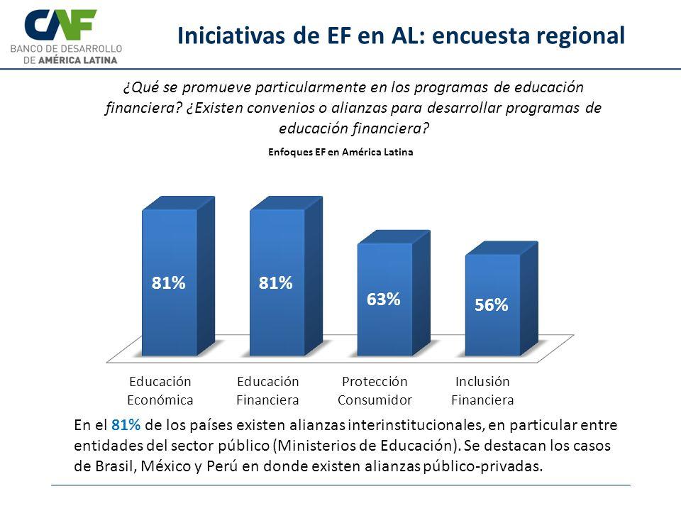 Iniciativas de EF en AL: encuesta regional ¿Qué se promueve particularmente en los programas de educación financiera? ¿Existen convenios o alianzas pa