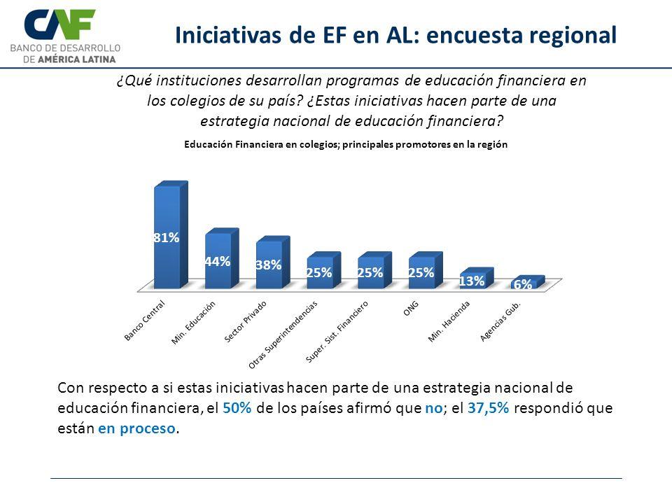 Iniciativas de EF en AL: encuesta regional ¿Qué instituciones desarrollan programas de educación financiera en los colegios de su país? ¿Estas iniciat