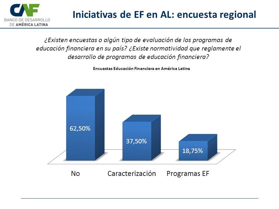 Iniciativas de EF en AL: encuesta regional ¿Existen encuestas o algún tipo de evaluación de los programas de educación financiera en su país? ¿Existe
