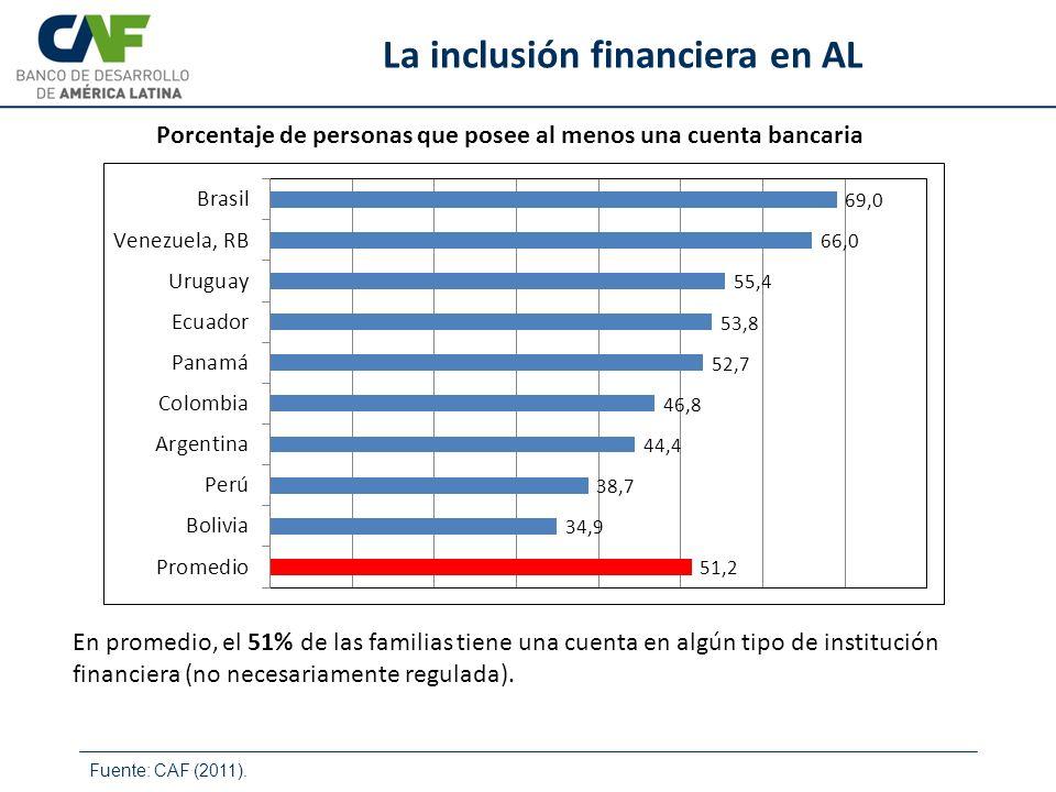 Fuente: CAF (2011). La inclusión financiera en AL Porcentaje de personas que posee al menos una cuenta bancaria En promedio, el 51% de las familias ti