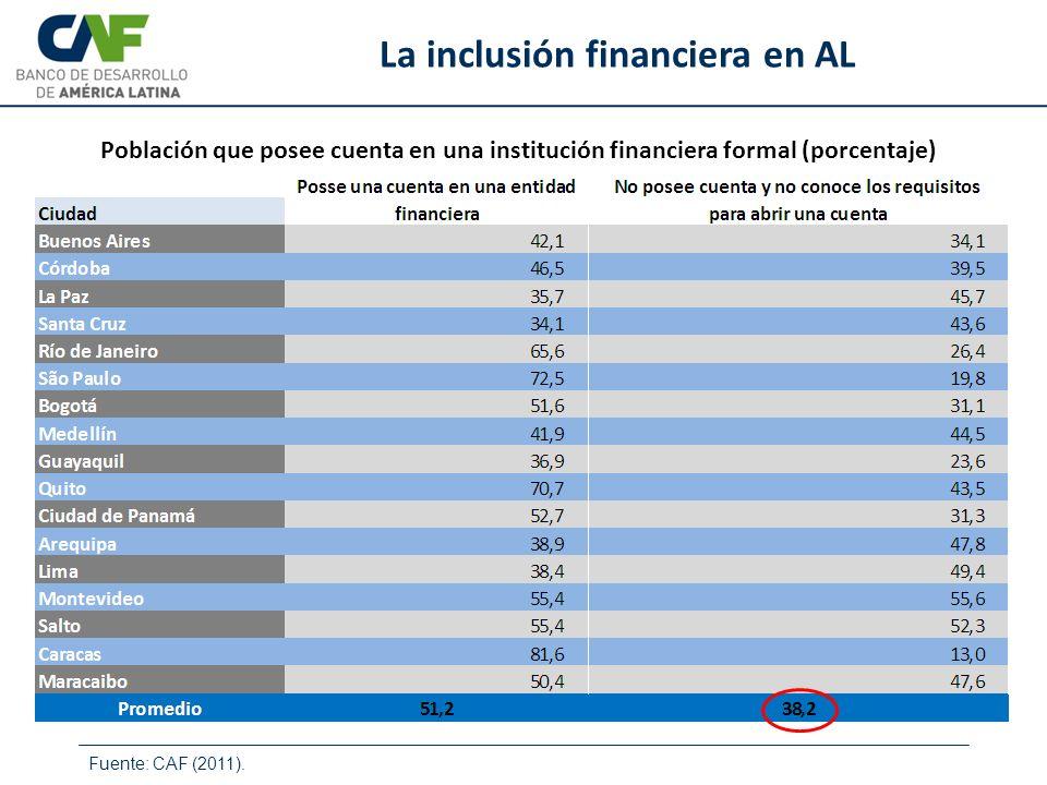 Fuente: CAF (2011). La inclusión financiera en AL Población que posee cuenta en una institución financiera formal (porcentaje)