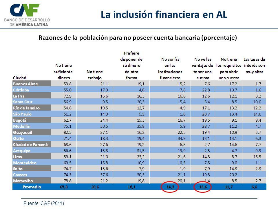 Fuente: CAF (2011). La inclusión financiera en AL Razones de la población para no poseer cuenta bancaria (porcentaje)