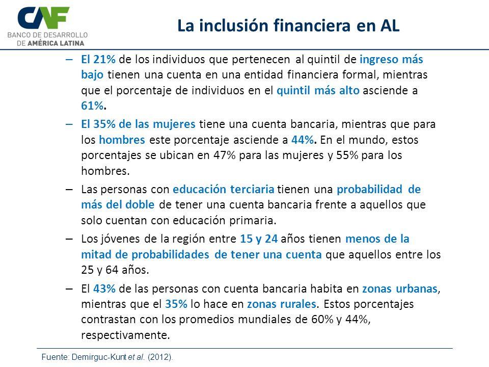 Fuente: Demirguc-Kunt et al. (2012). La inclusión financiera en AL – El 21% de los individuos que pertenecen al quintil de ingreso más bajo tienen una