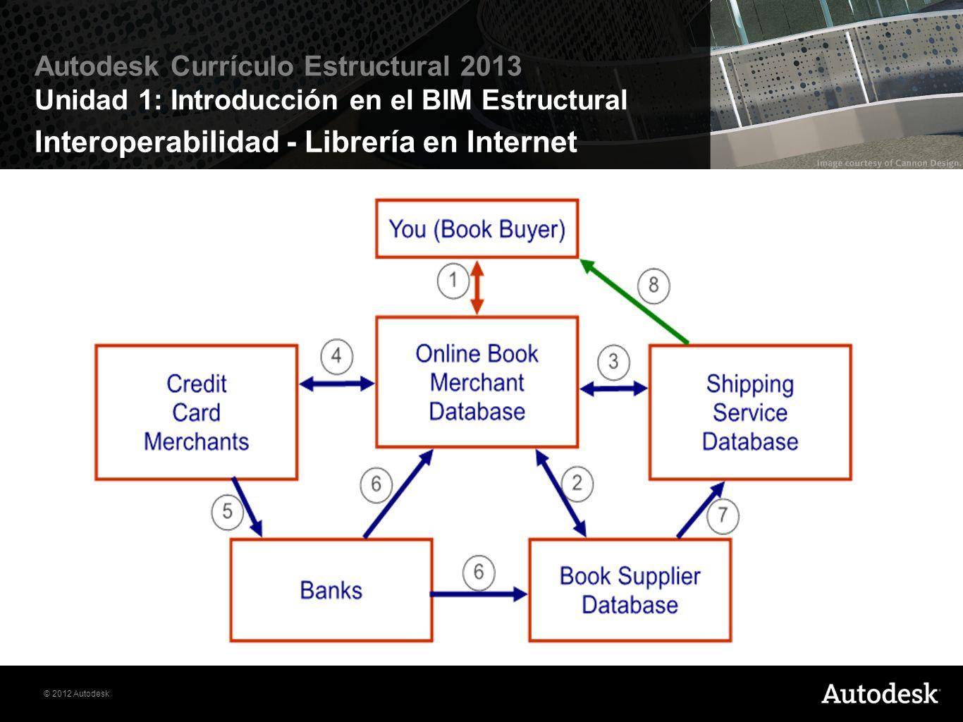 © 2012 Autodesk Autodesk Currículo Estructural 2013 Unidad 1: Introducción en el BIM Estructural Interoperabilidad - Librería en Internet