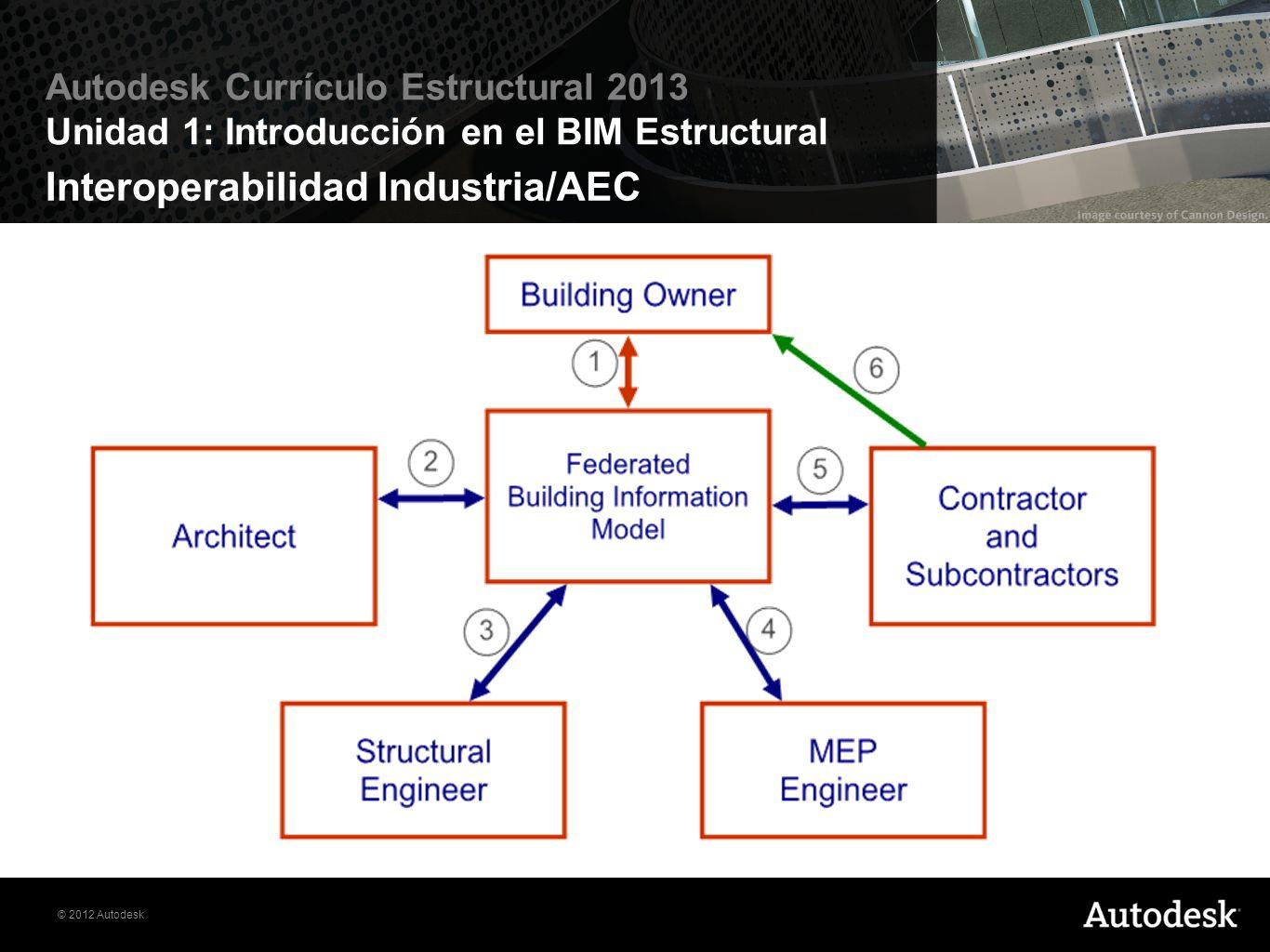 © 2012 Autodesk Autodesk Currículo Estructural 2013 Unidad 1: Introducción en el BIM Estructural Interoperabilidad Industria/AEC