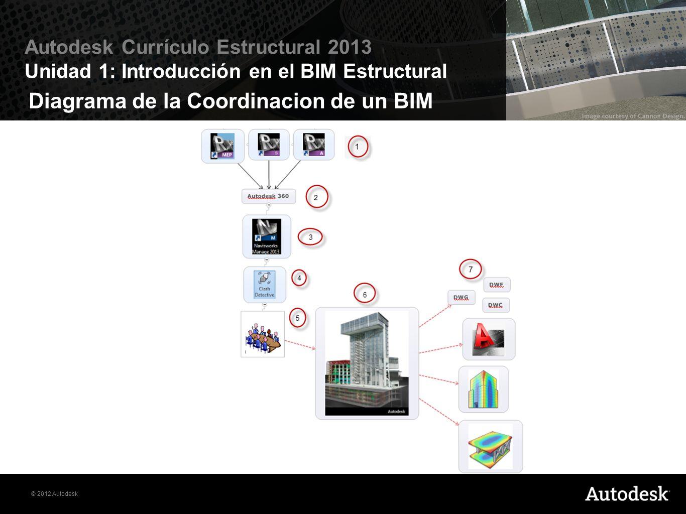 © 2012 Autodesk Autodesk Currículo Estructural 2013 Unidad 1: Introducción en el BIM Estructural Diagrama de la Coordinacion de un BIM