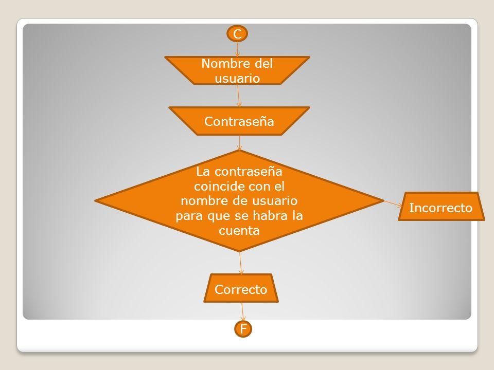 C Nombre del usuario Contraseña La contraseña coincide con el nombre de usuario para que se habra la cuenta Correcto Incorrecto F