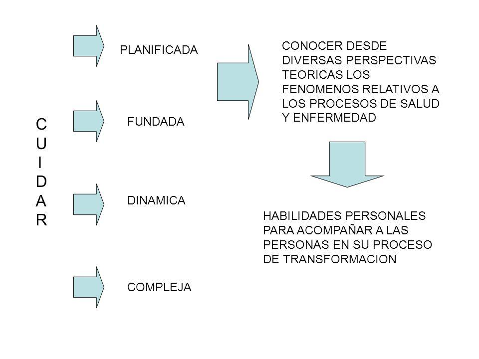 CUIDARCUIDAR PLANIFICADA FUNDADA DINAMICA COMPLEJA CONOCER DESDE DIVERSAS PERSPECTIVAS TEORICAS LOS FENOMENOS RELATIVOS A LOS PROCESOS DE SALUD Y ENFE