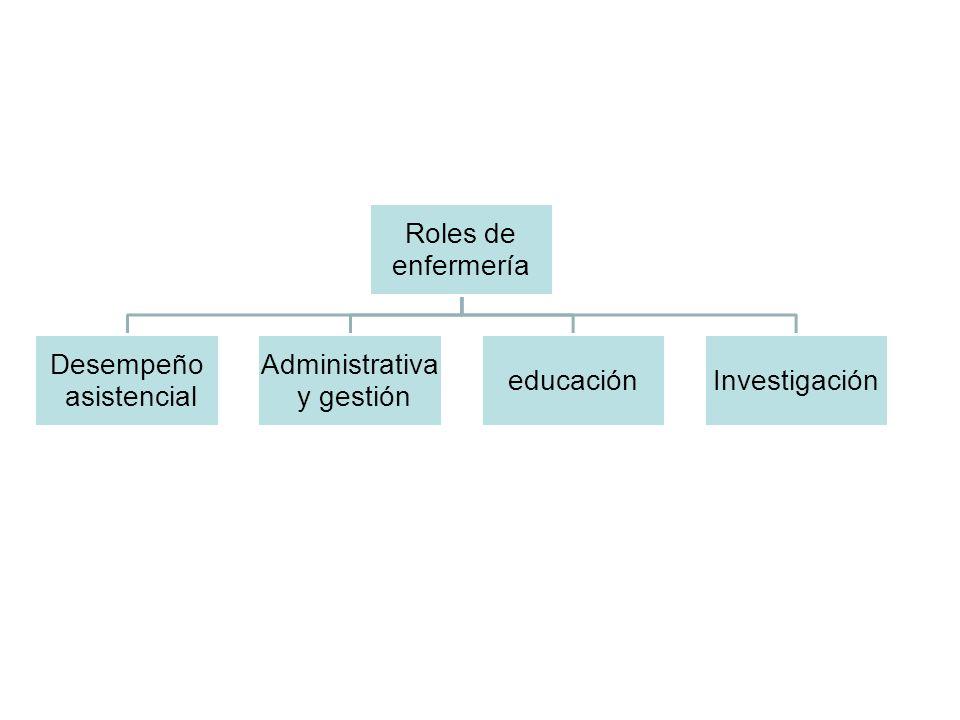 Roles de enfermería Desempeño asistencial Administrativa y gestión educaciónInvestigación